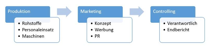 PowerPoint - Grafische Elemente - Ablaufdiagramm mit Detailfinformation
